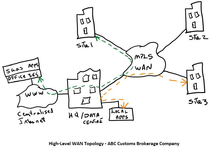 High Level Wan Topology - BLU Networks Consultancy Limited